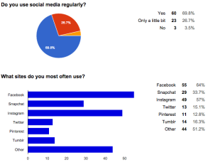 G08 Student Survey Data